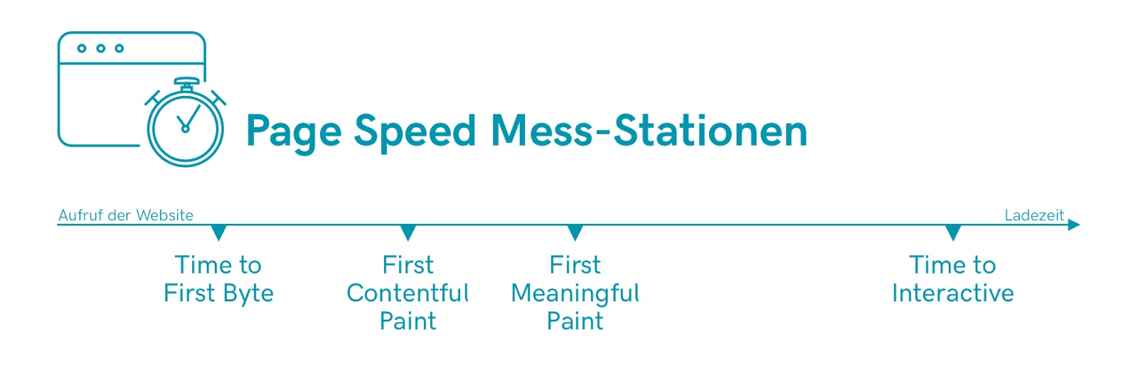 Page_Speed_Mess-Stationen